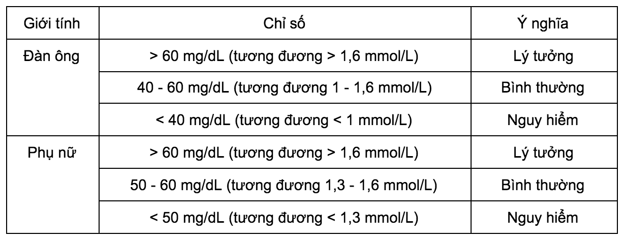 HDL-ly-tuong